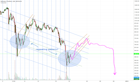 BTCUSD: april deja-vu
