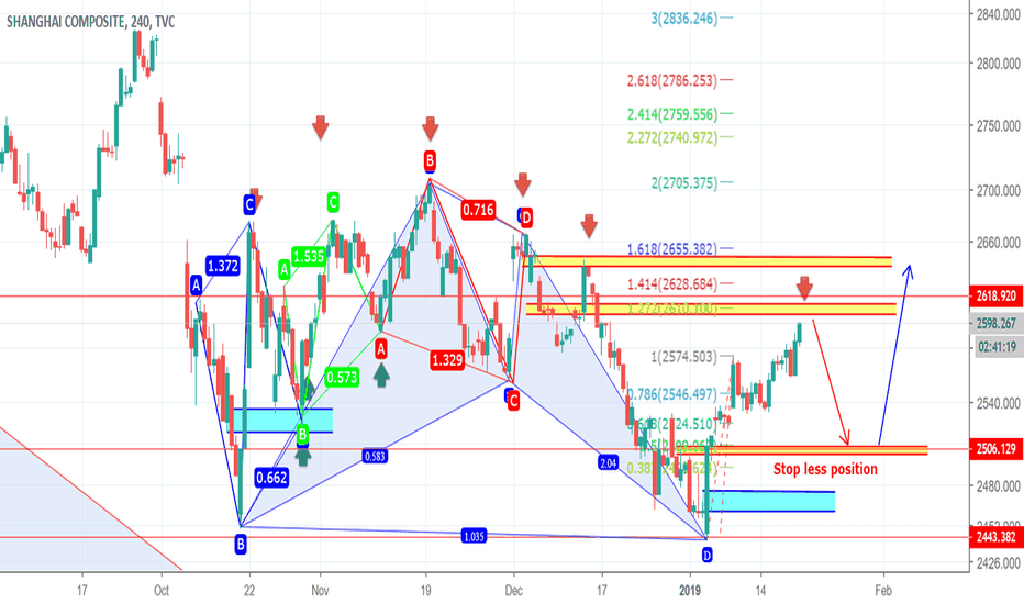 SHCOMP: Continue to short,don't miss the long opportunity near 2500