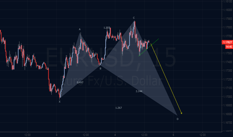 EURUSD: Emerging Bullish Anti Gartley