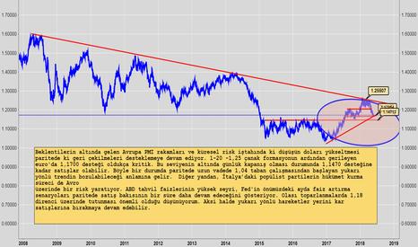 EURUSD: Euro Dolar'a Karşı Zayıf Seyrediyor