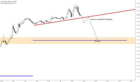 EURUSD: EURUSD - Short on a trend line break