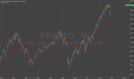 SPX500: Some advice to novice traders-Part I