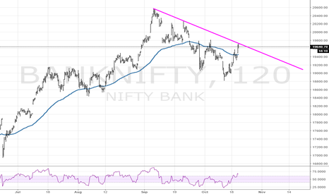 BANKNIFTY: BANK NIFTY