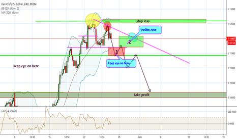 EURUSD: potential short zone.