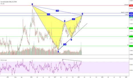 EURCAD: EURCAD DAILY GARTLEY BAJISTA