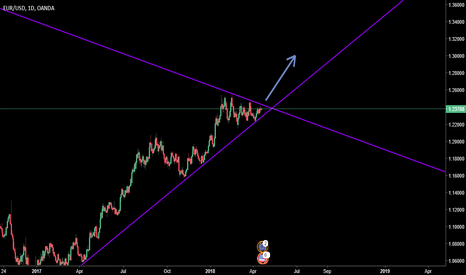 EURUSD: possible break out