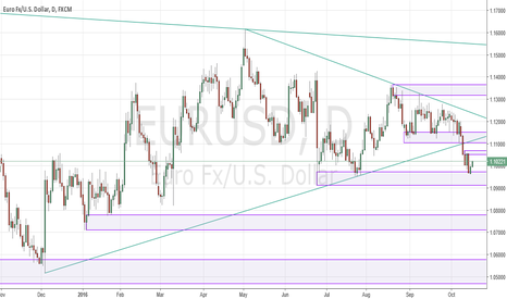 EURUSD: EURUSD correcting higher from support