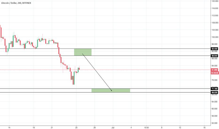 LTCUSD: LTC/USD Scenario #2