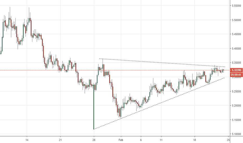 USDTRY: The Big Short Lira Pennant