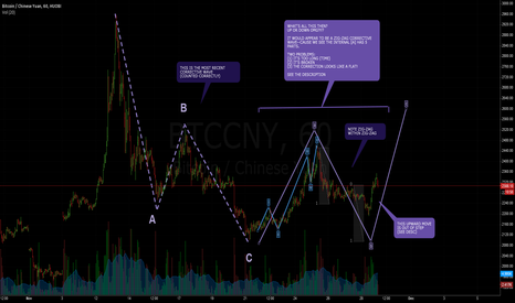 BTCCNY: OMFG BITCOIN: NOBODY KNOWS BUT I'LL SPECULATE (BEWARE: E-WAVES)