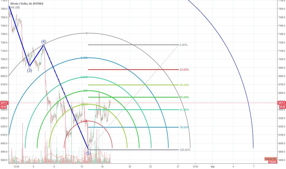 BTCUSD: Subida a corto plazo, en la ola 5, combinado con arcos Fibonacci