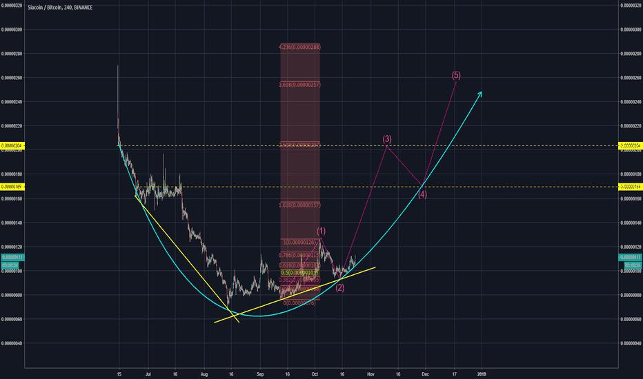 siacoin btc tradingview