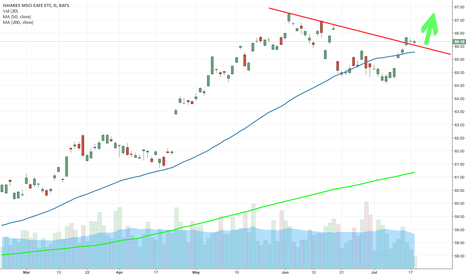 EFA: $EFA BREAKOUT EURO STOCKS