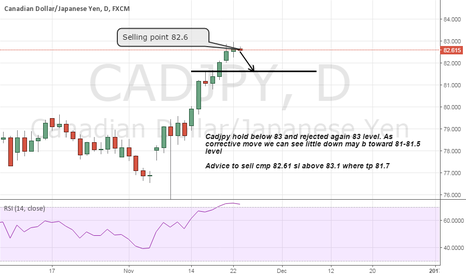 CADJPY: short cadjpy as rejecting 83 level