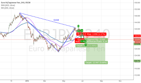 EURJPY: Pierced 400 EMA and 200 SMA effortlessly