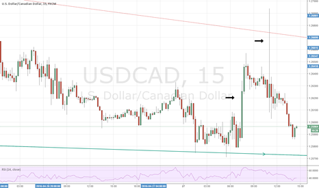 USDCAD: Extraordinary move up... extraordinary move down