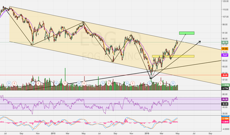 EOG: Potential Break Out?