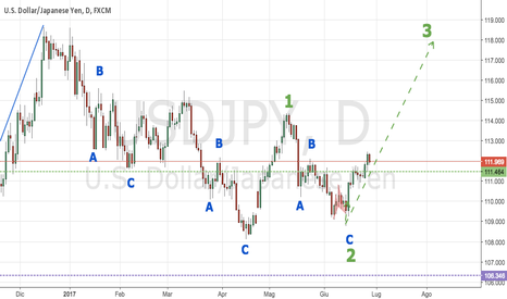 USDJPY: USDJPY, due possibili idee. IDEA #2: Elliott Wave (Onda 3)