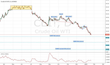 CL1!: Crude Oil: can it point to 10$ for real ?