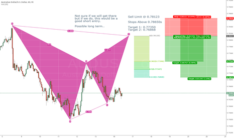AUDUSD: AUDUSD Bearish Bat Pattern