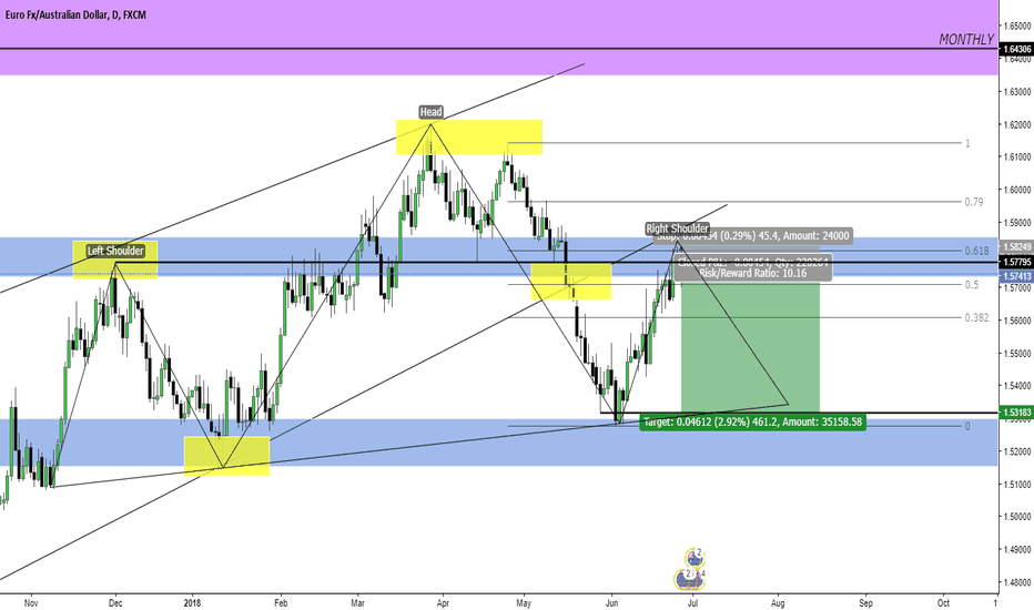 EURAUD: EUR/AUD Short Opportunity