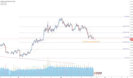 XAGUSD: Waiting to LONG silver