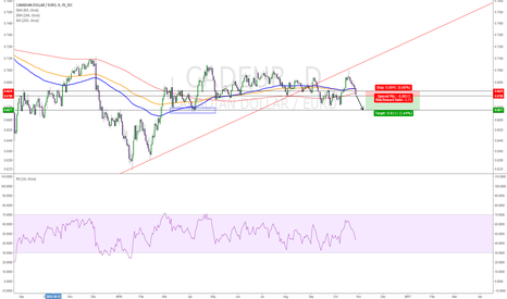 CADEUR: continuation of downtrend!