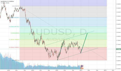 AUDUSD: STRONG BUY AT CURRENT LEVEL WITH STOP AT 0.70 TARGER 0.81