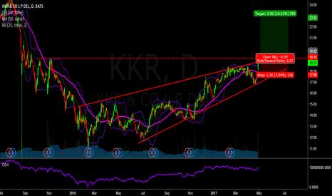 KKR: buy kkr