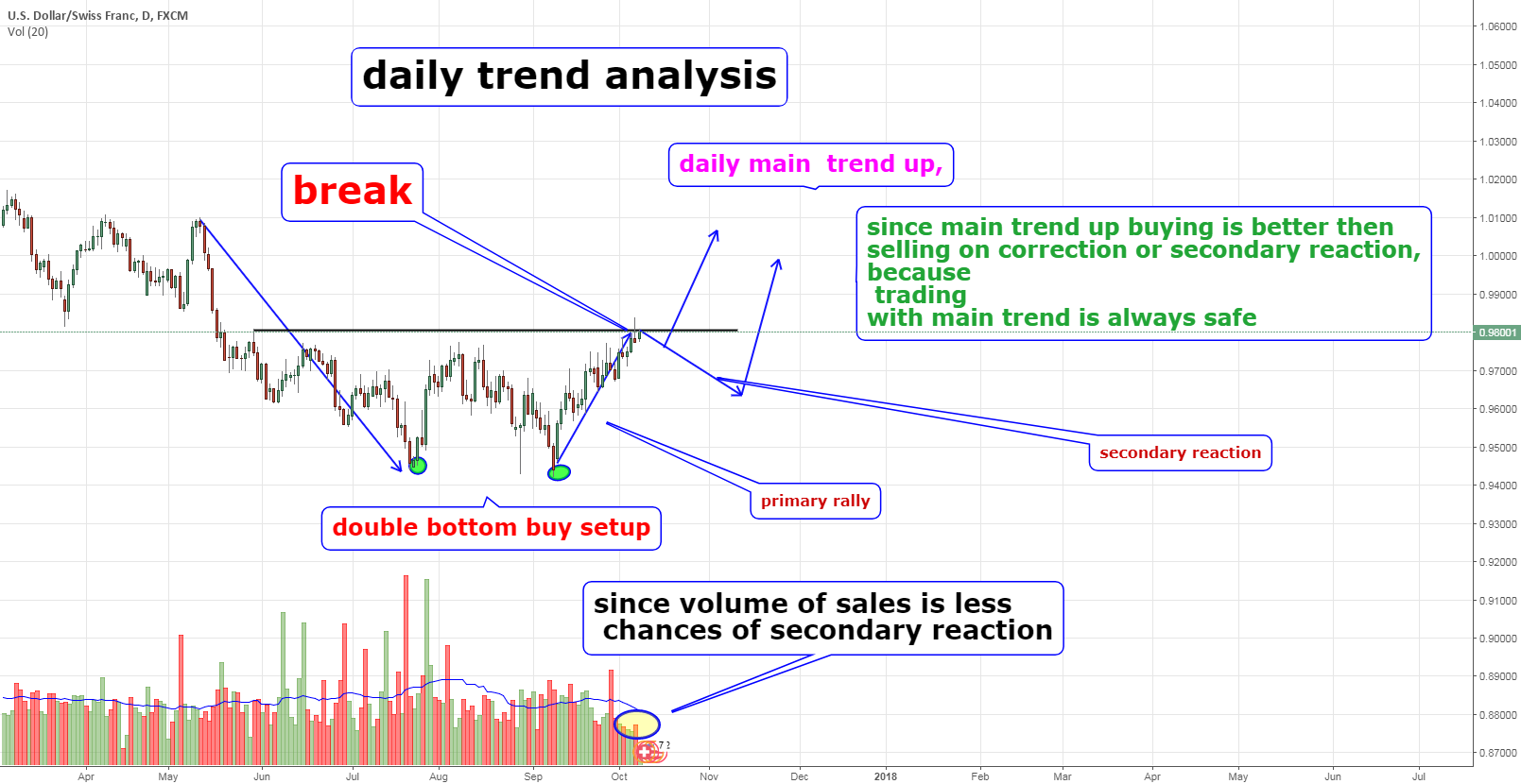 usd chf daily trend analysis