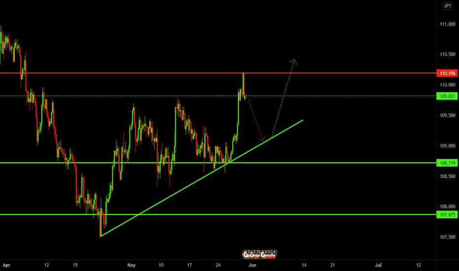 short term sell for long term buy