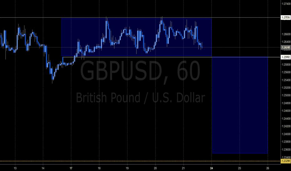 GBPUSD: Upcoming GBPUSD  Bearish Move - 12/21/2018