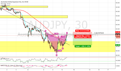 AUDJPY: AUD/JPY BEARISH GARTLEY PLUS DOUBLE TOP OFF 0.382 RETRACE