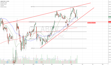 ABBV: Ascending Wedge