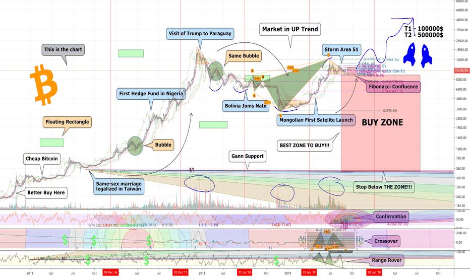 Cryptocurrency — TradingView