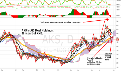 AKS: AKS: AK Steel-The 4th Basic Metals Component In XME That Is Weak