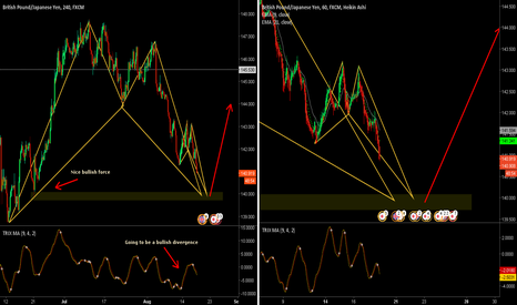 GBPJPY: GBPJPY BULLISH BAT+ BULLISH CRAB