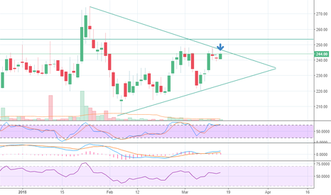 LINCOLN: Lincoln pharma on the verge of a breakout.