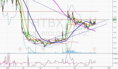 HTBX: $HTBX looking for 1.80's on 1.50 break