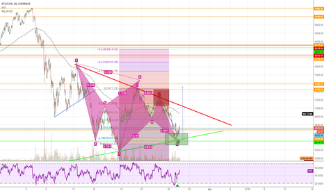 BTCEUR: BTC/EUR long - Bullish BAT