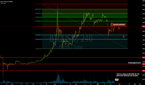 BTCUSD: BTCUSD - Rabbit hole 2016