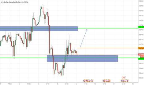 USDCAD: USDCAD buy opportunity H1