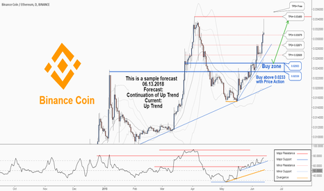 BNBETH: A trading opportunity to buy is near in Binancecoin Ethereum...