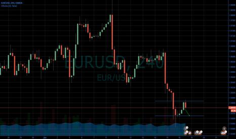 EURUSD: Торговый сигнал EURUSD.