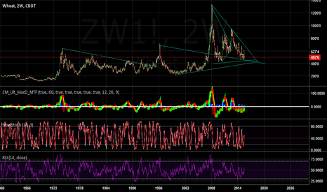 ZW1!: Long term wheat trend lines
