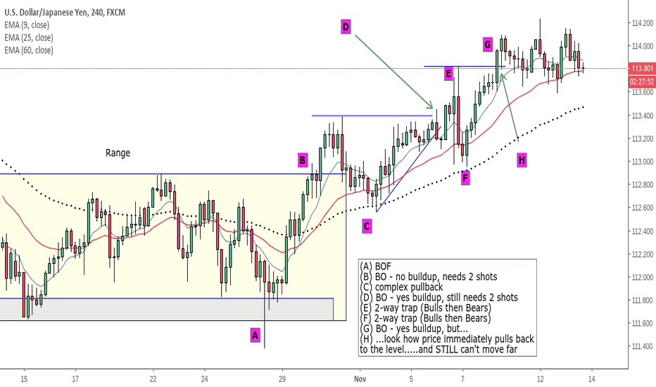 USDJPY: Zoom in on BO's, BOF's and what goes into a move