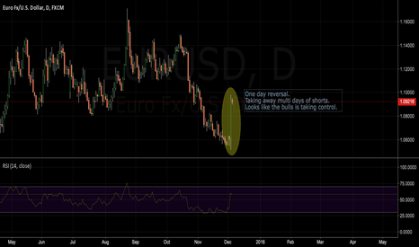 EURUSD: Bulls taking over. Time to LONG this.