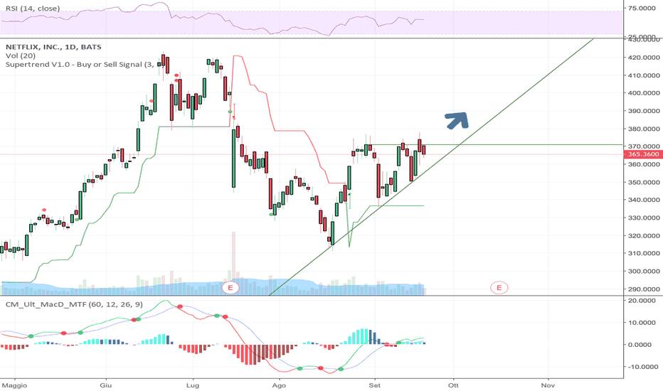 NFLX: Ascending Triangle