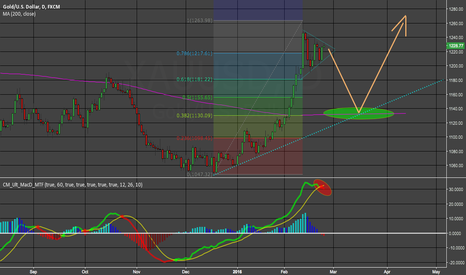 XAUUSD: Gold should tag its 200MA and move higher..