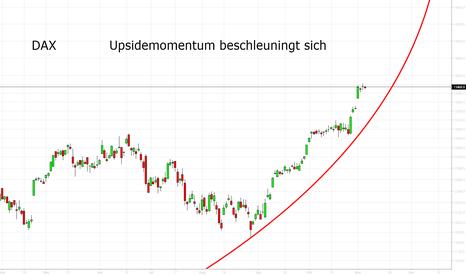 DAX: DAX: Upside Momentum beschleunigt sich